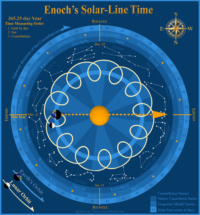 Solar Year Calendar : The book of heavenly luminaries enoch